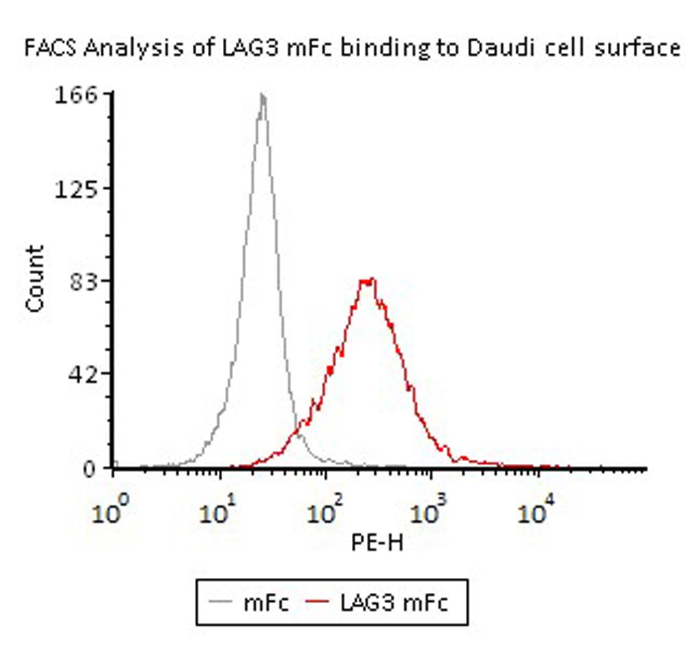 The FACS result shows that ACRO's Human LAG-3