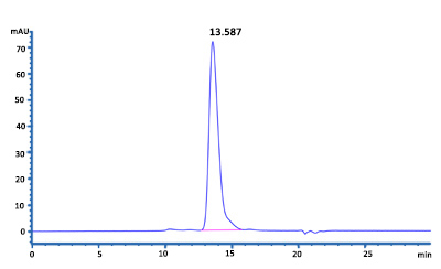 HPLC-verified Proteins