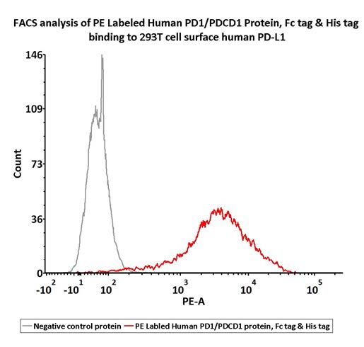 FITC & PE Labeled Proteins