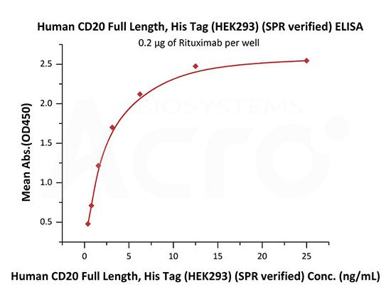Good bioactivity validation of full-length CD20-DDM/CHS