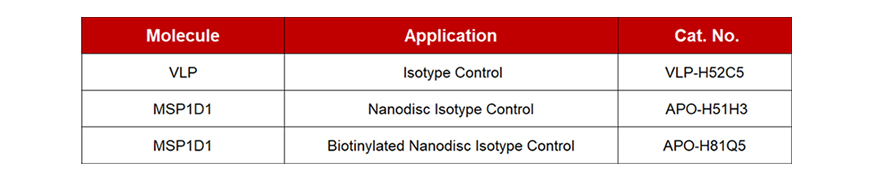 VLP/Nanodisc isotype control products