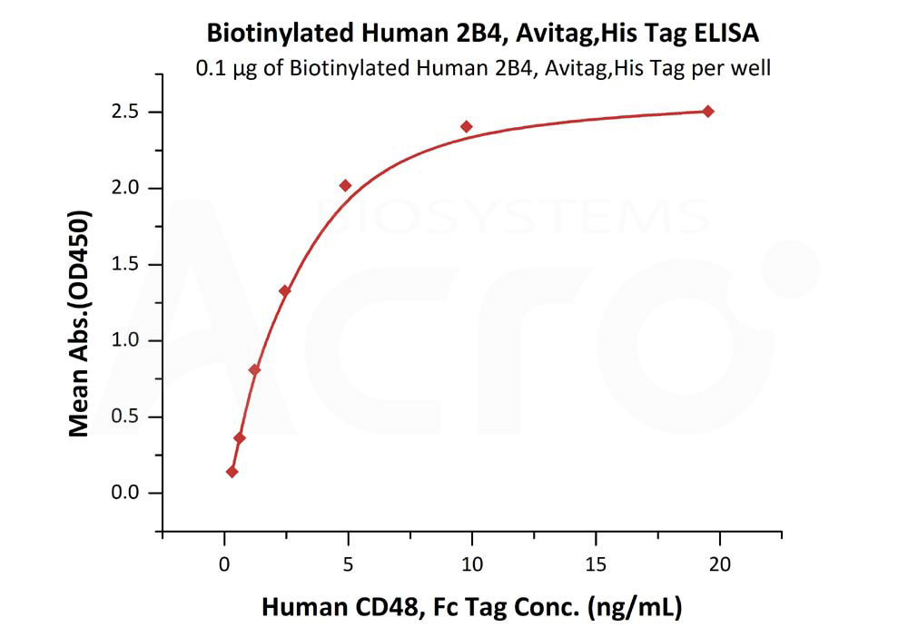 Biotinylated Human 2B4, Avitag,His Tag (recommended for biopanning)Biotinylated Human 2B4, Avitag,His Tag (recommended for biopanning) (Cat. No. 2B4-H82E9) ELISA bioactivity
