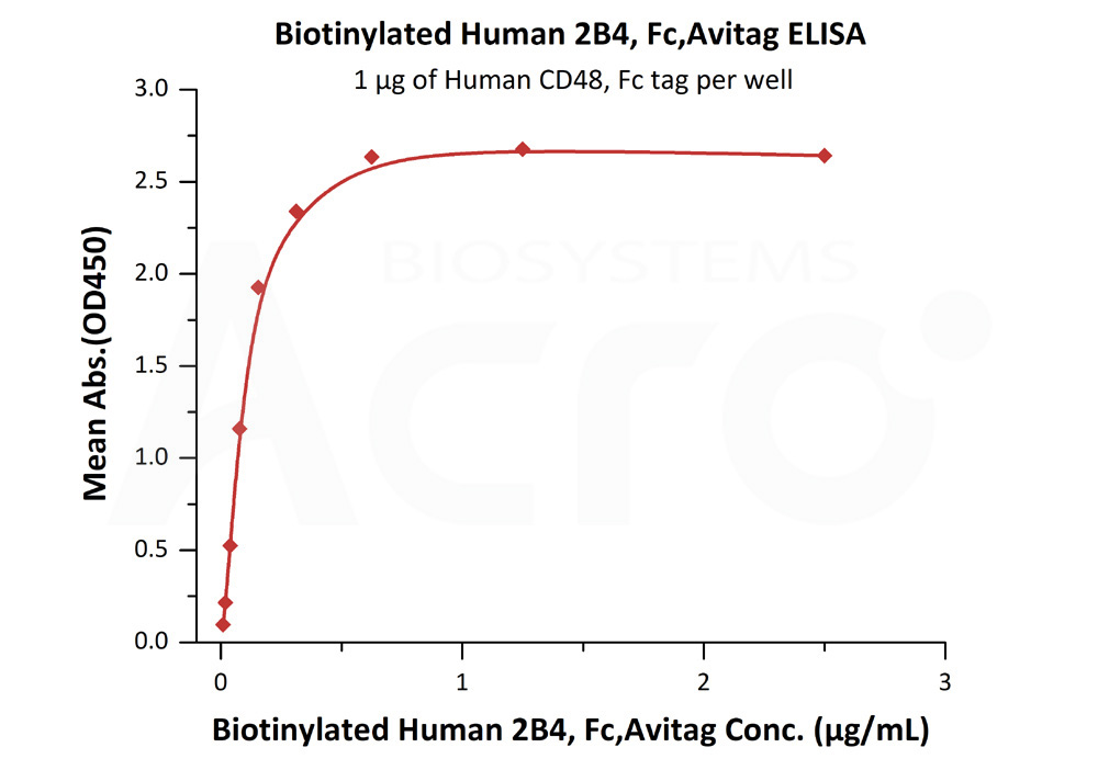 Biotinylated Human 2B4, Fc Tag, Avi TagBiotinylated Human 2B4, Fc Tag, Avi Tag (Cat. No. 2B4-H82F0) ELISA bioactivity