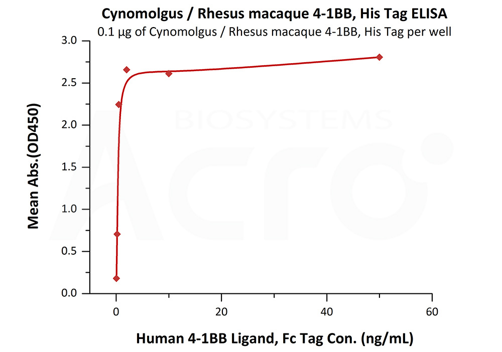 Cynomolgus / Rhesus macaque 4-1BB, His TagCynomolgus / Rhesus macaque 4-1BB, His Tag (Cat. No. 41B-C52H4) ELISA bioactivity