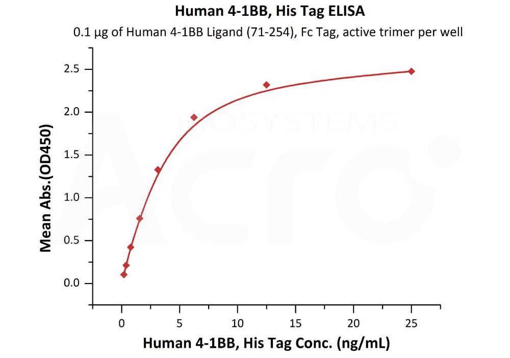 Human 4‑1BB, His TagHuman 4‑1BB, His Tag (Cat. No. 41B-H5227) ELISA bioactivity