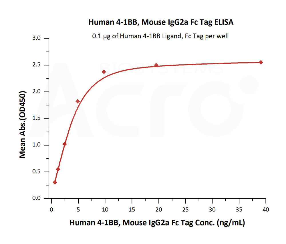 Human 4-1BB, Mouse IgG2a Fc Tag, low endotoxinHuman 4-1BB, Mouse IgG2a Fc Tag, low endotoxin (Cat. No. 41B-H5256) ELISA bioactivity