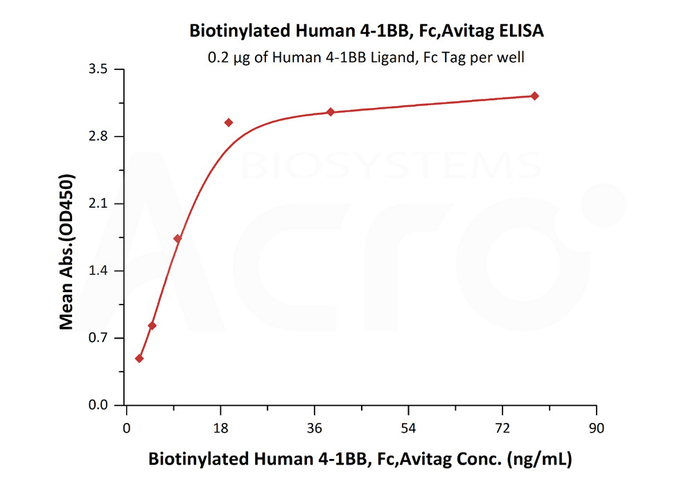 Biotinylated Human 4-1BB, Fc,AvitagBiotinylated Human 4-1BB, Fc,Avitag (Cat. No. 41B-H82F7) ELISA bioactivity