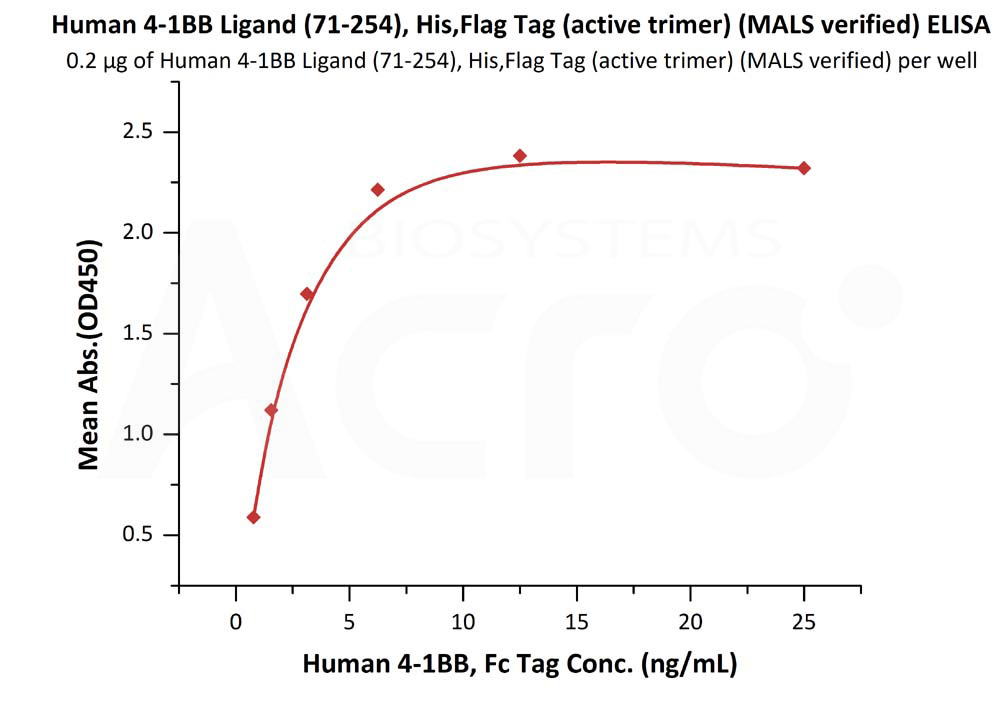 Human 4-1BB Ligand (71-254), His,Flag Tag (active trimer) (MALS verified)Human 4-1BB Ligand (71-254), His,Flag Tag (active trimer) (MALS verified) (Cat. No. 41L-H52D4) ELISA bioactivity