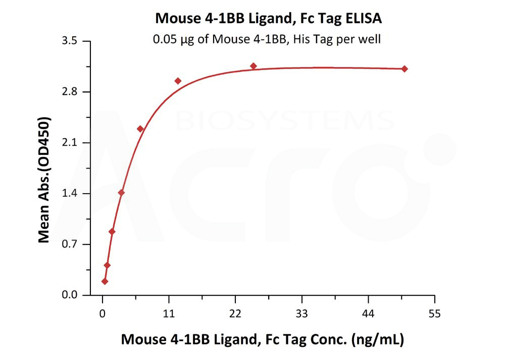 Mouse 4‑1BB Ligand, Fc TagMouse 4‑1BB Ligand, Fc Tag (Cat. No. 41L-M5257) ELISA bioactivity
