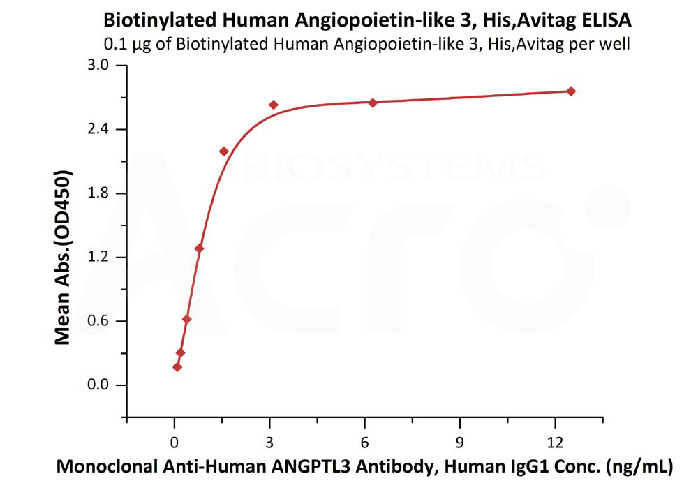 Biotinylated Human Angiopoietin-like 3, His,AvitagBiotinylated Human Angiopoietin-like 3, His,Avitag (Cat. No. AN3-H82E7) ELISA bioactivity
