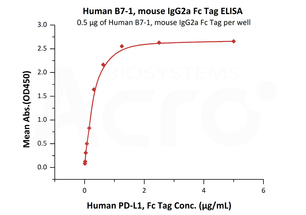Human B7-1, mouse IgG2a Fc Tag, low endotoxinHuman B7-1, mouse IgG2a Fc Tag, low endotoxin (Cat. No. B71-H52A4) ELISA bioactivity