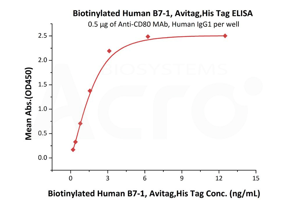 Biotinylated Human B7-1(recommended for biopanning)Biotinylated Human B7-1(recommended for biopanning) (Cat. No. B71-H82E9) ELISA bioactivity