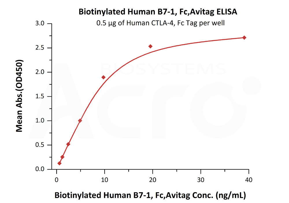 Biotinylated Human B7-1, Fc TagBiotinylated Human B7-1, Fc Tag (Cat. No. B71-H82F2) ELISA bioactivity