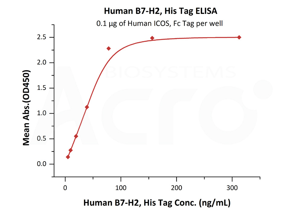 Human B7-H2, His TagHuman B7-H2, His Tag (Cat. No. B72-H5221) ELISA bioactivity