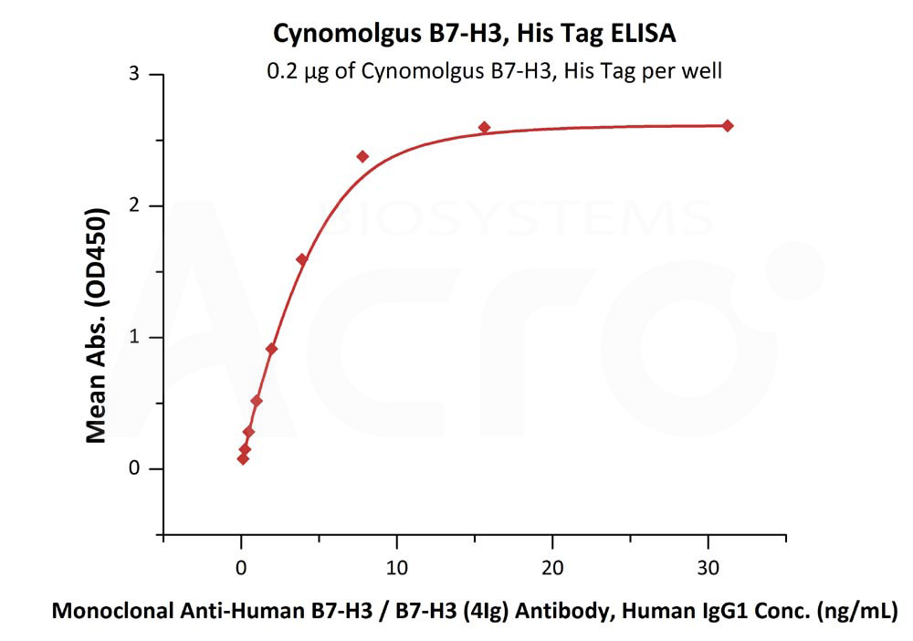 Cynomolgus B7-H3, His TagCynomolgus B7-H3, His Tag (Cat. No. B73-C52Ha) ELISA bioactivity