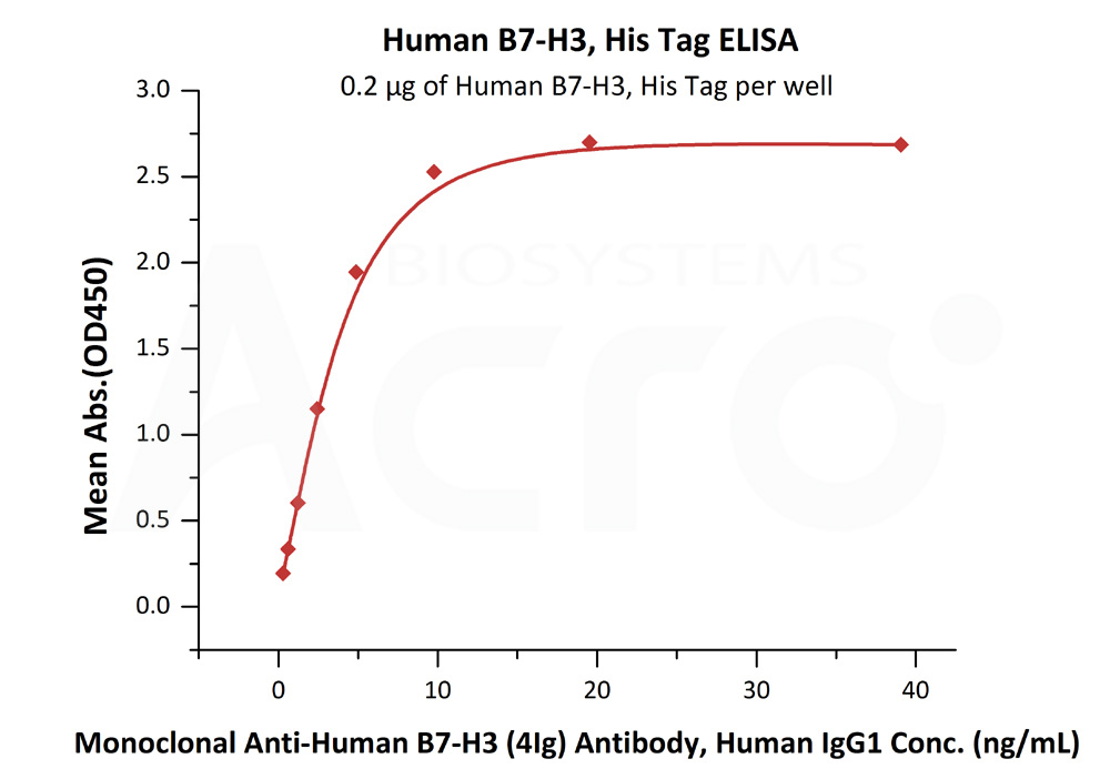 Human B7-H3, His TagHuman B7-H3, His Tag (Cat. No. B73-H52E2) ELISA bioactivity