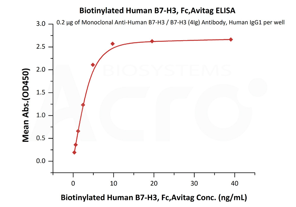 Biotinylated Human B7-H3, Fc,AvitagBiotinylated Human B7-H3, Fc,Avitag (Cat. No. B73-H82F5) ELISA bioactivity