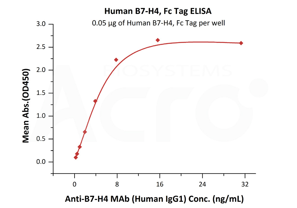 Human B7-H4, Fc Tag, low endotoxinHuman B7-H4, Fc Tag, low endotoxin (Cat. No. B74-H5256) ELISA bioactivity