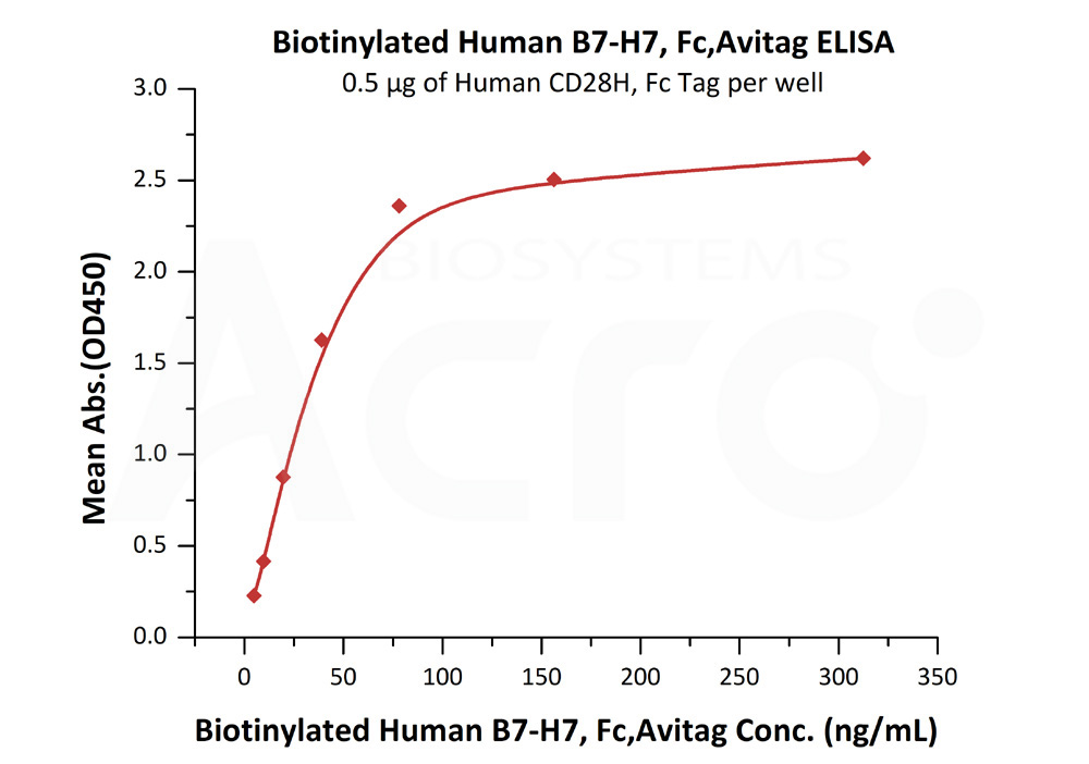 Biotinylated Human B7-H7, Fc Tag, Avi TagBiotinylated Human B7-H7, Fc Tag, Avi Tag (Cat. No. B77-H82F5) ELISA bioactivity