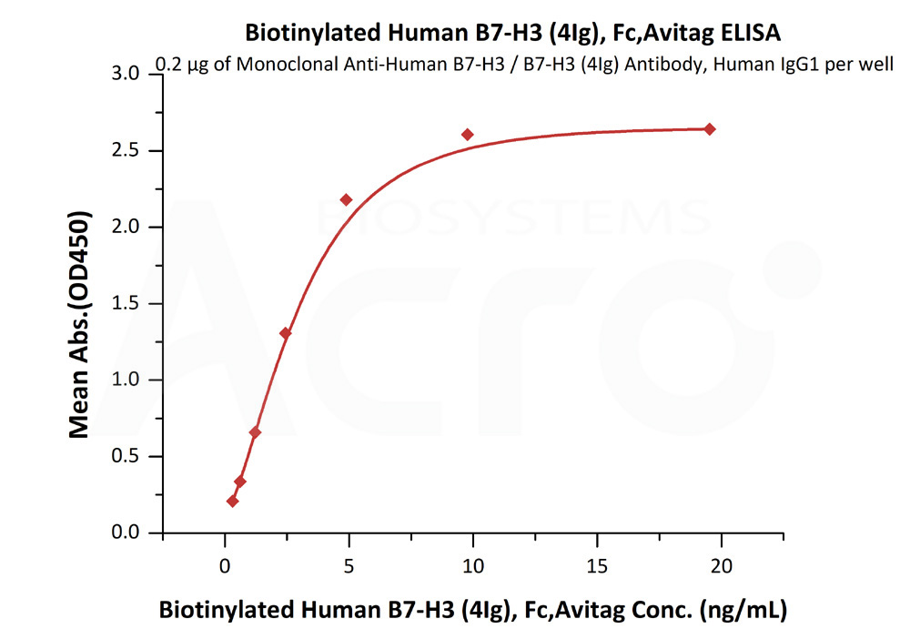 Biotinylated Human B7-H3 (4Ig), Fc,AvitagBiotinylated Human B7-H3 (4Ig), Fc,Avitag (Cat. No. B7B-H82F5) ELISA bioactivity