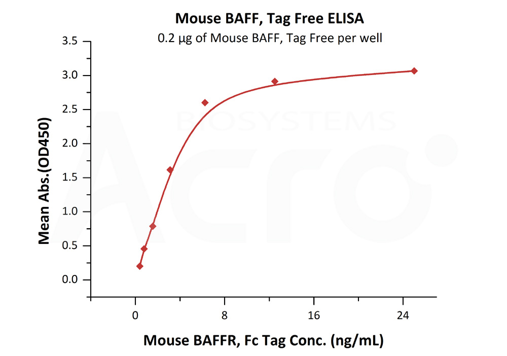 Mouse BAFF, Tag FreeMouse BAFF, Tag Free (Cat. No. BAF-M521y) ELISA bioactivity
