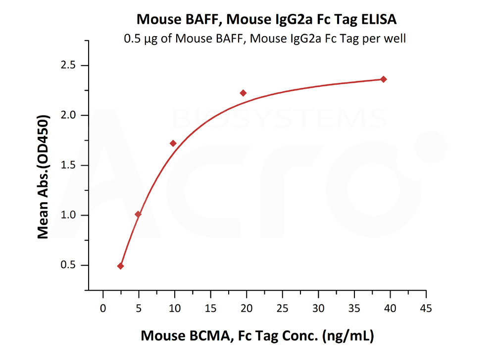 Mouse BAFF, Mouse IgG2a Fc TagMouse BAFF, Mouse IgG2a Fc Tag (Cat. No. BAF-M5257) ELISA bioactivity