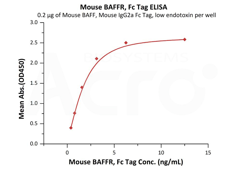 Mouse BAFFR, Fc TagMouse BAFFR, Fc Tag (Cat. No. BAR-M5259) ELISA bioactivity