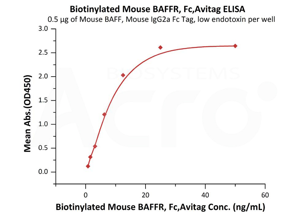Biotinylated Mouse BAFFR,Fc & Avi Tag Biotinylated Mouse BAFFR,Fc & Avi Tag  (Cat. No. BAR-M82F0) ELISA bioactivity