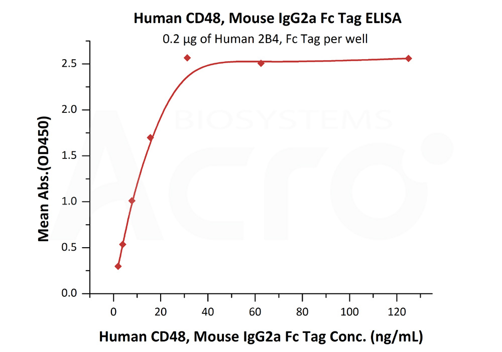 Human CD48, Mouse IgG2a Fc Tag, low endotoxinHuman CD48, Mouse IgG2a Fc Tag, low endotoxin (Cat. No. BC1-H5258) ELISA bioactivity