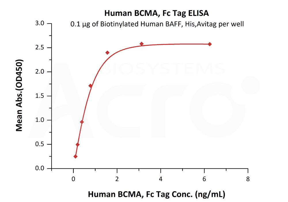 Human BCMA, Fc Tag (HPLC verified)Human BCMA, Fc Tag (HPLC verified) (Cat. No. BC7-H5254) ELISA bioactivity