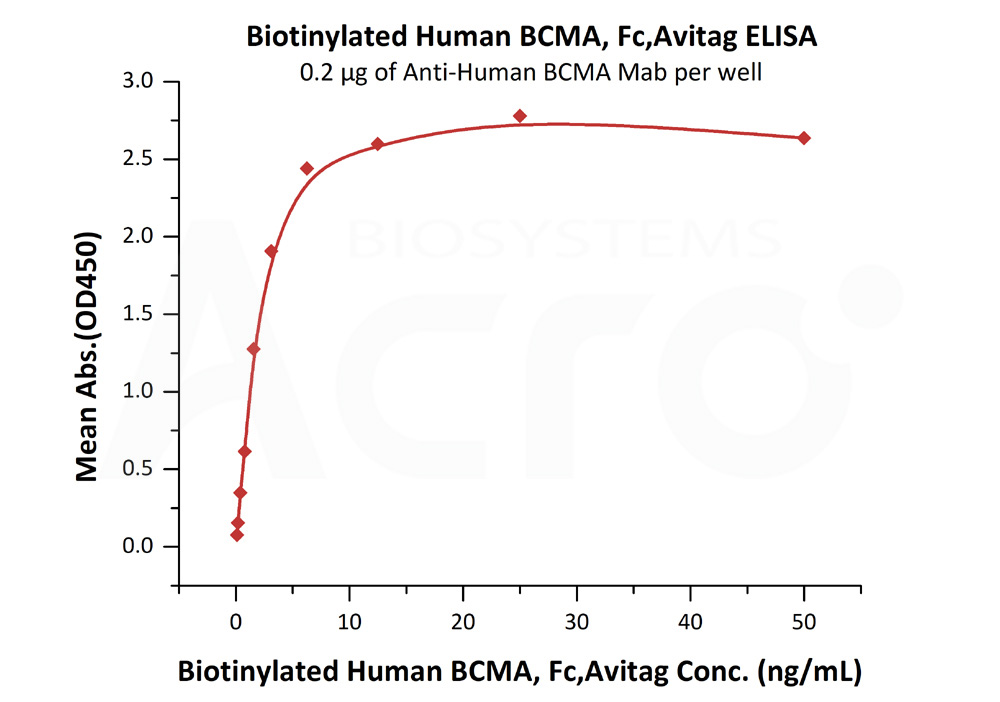 Biotinylated Human BCMA, Fc,AvitagBiotinylated Human BCMA, Fc,Avitag (Cat. No. BC7-H82F0) ELISA bioactivity