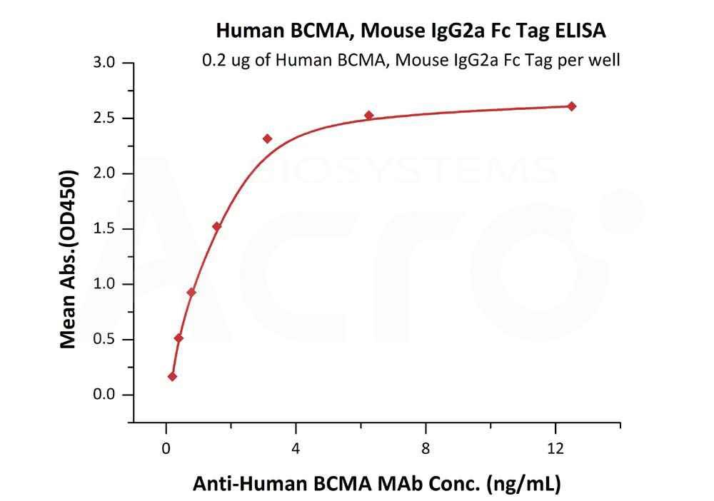 Human BCMA, Mouse IgG2a Fc Tag, low endotoxinHuman BCMA, Mouse IgG2a Fc Tag, low endotoxin (Cat. No. BCA-H5253) ELISA bioactivity