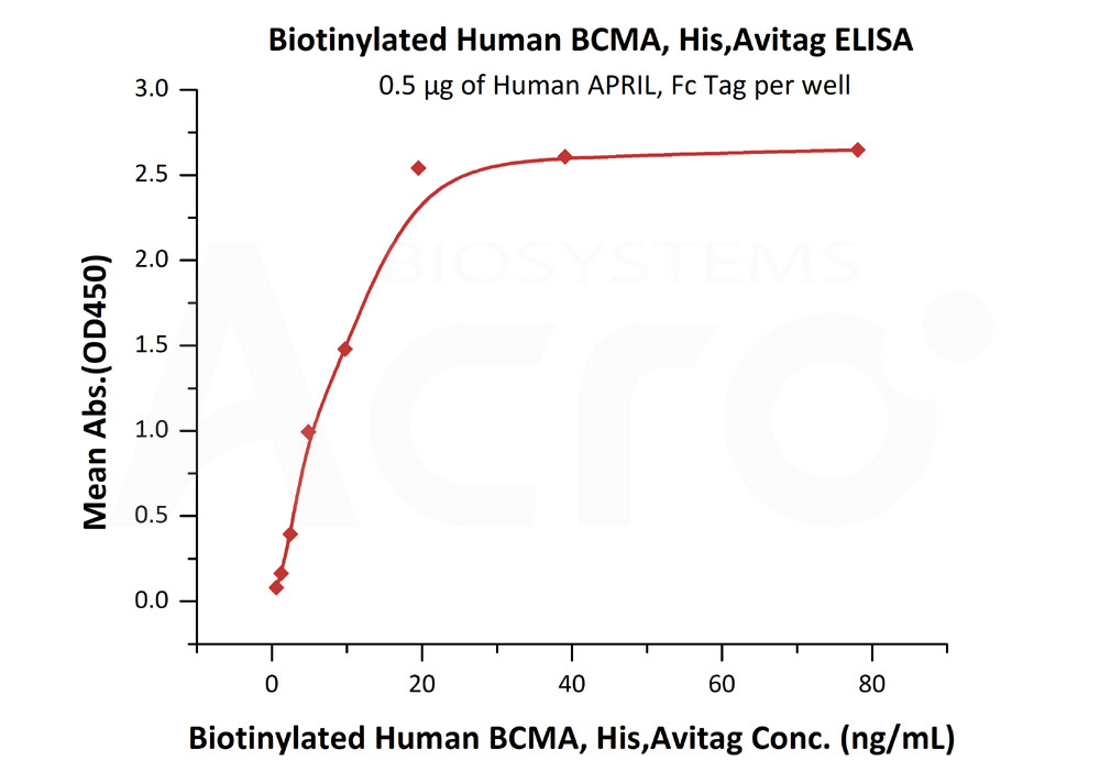 Biotinylated Human BCMA, His,AvitagBiotinylated Human BCMA, His,Avitag (Cat. No. BCA-H82E4) ELISA bioactivity