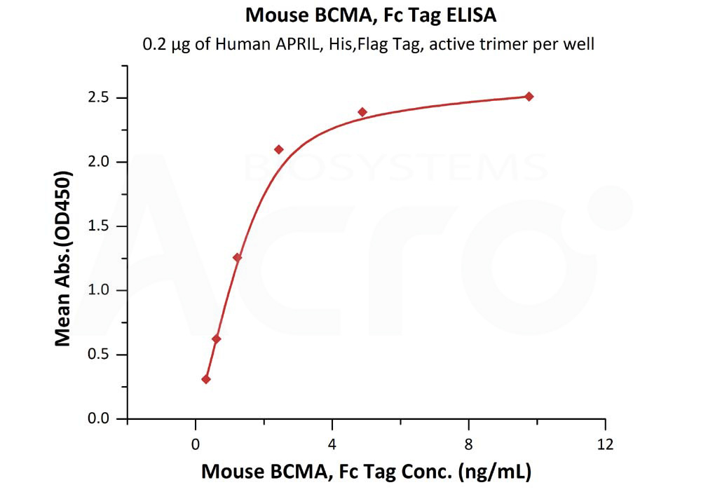 Mouse BCMA, Fc TagMouse BCMA, Fc Tag (Cat. No. BCA-M5258) ELISA bioactivity