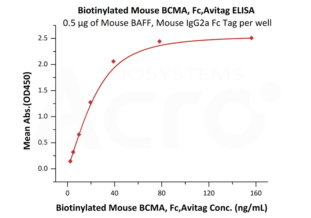 Biotinylated Mouse BCMA, Fc TagBiotinylated Mouse BCMA, Fc Tag (Cat. No. BCA-M82F0) ELISA bioactivity