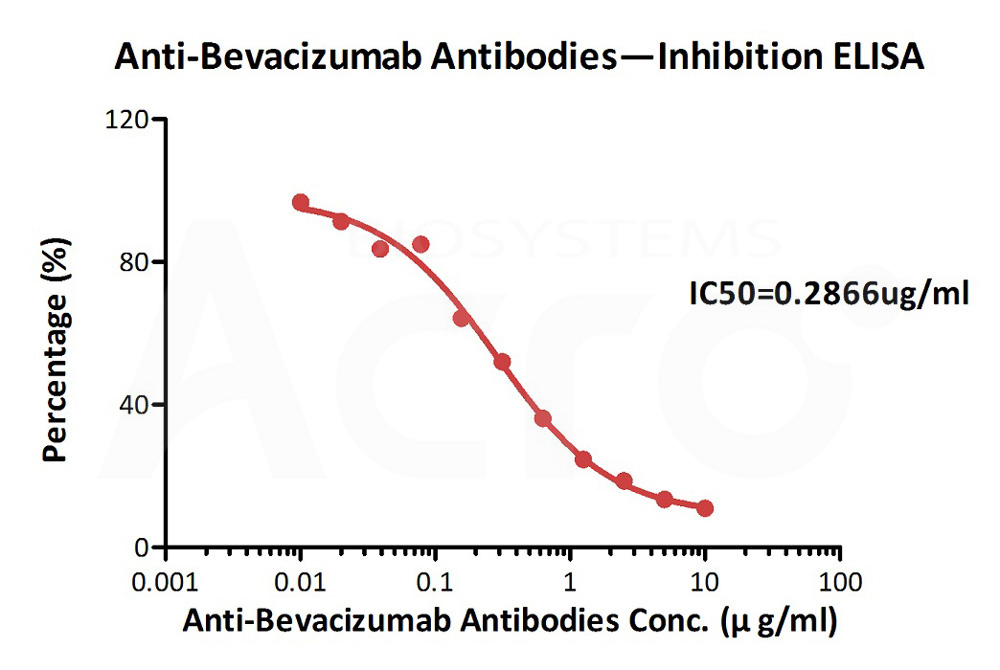 Biotinylated Anti-Bevacizumab Antibodies (recommended for PK/PD)Biotinylated Anti-Bevacizumab Antibodies (recommended for PK/PD) (Cat. No. BEB-BY13) ELISA bioactivity