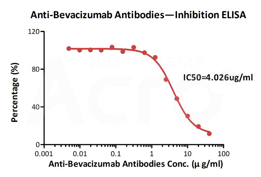 Anti-Bevacizumab Antibodies (recommended for PK/PD)Anti-Bevacizumab Antibodies (recommended for PK/PD) (Cat. No. BEB-Y10) ELISA bioactivity