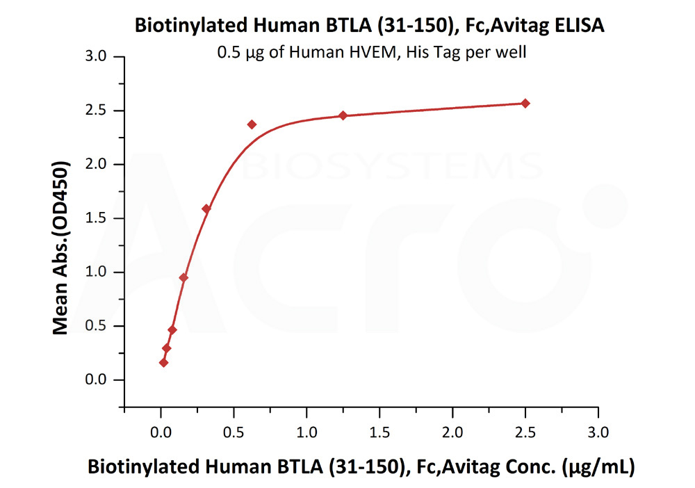 Biotinylated Human BTLA (31-150), Fc,AvitagBiotinylated Human BTLA (31-150), Fc,Avitag (Cat. No. BTA-H82F3) ELISA bioactivity