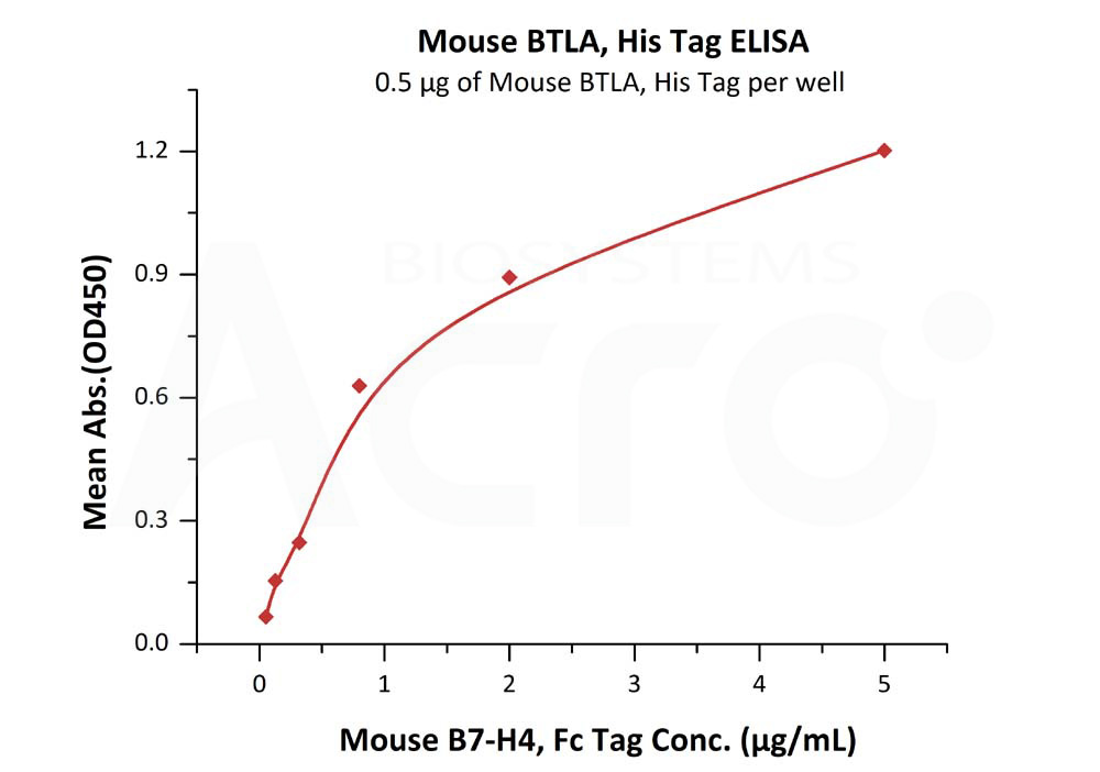 Mouse BTLA, His TagMouse BTLA, His Tag (Cat. No. BTA-M52E2) ELISA bioactivity