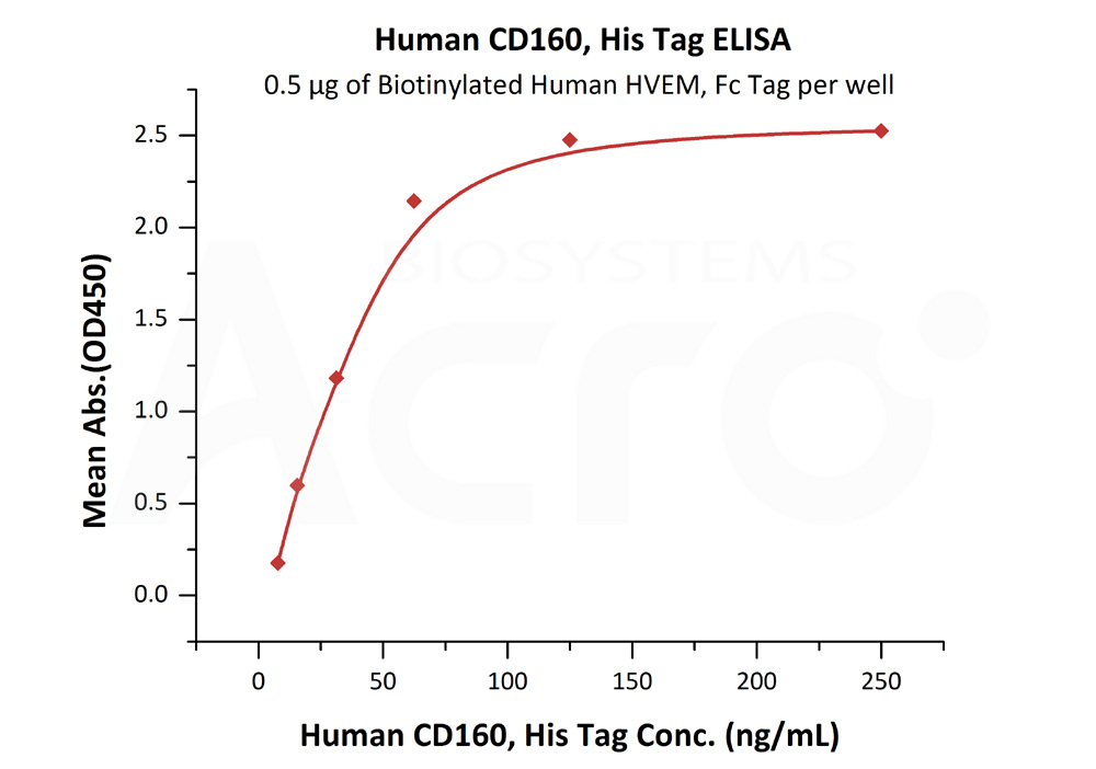 Human CD160, His TagHuman CD160, His Tag (Cat. No. BY5-H5229) ELISA bioactivity
