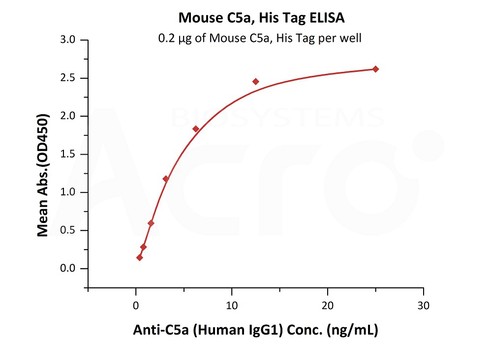 Mouse C5a, His TagMouse C5a, His Tag (Cat. No. C5A-M51H4) ELISA bioactivity