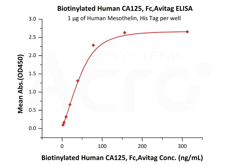 Biotinylated Human CA125, Fc Tag, Avi TagBiotinylated Human CA125, Fc Tag, Avi Tag (Cat. No. CA5-H82F4) ELISA bioactivity
