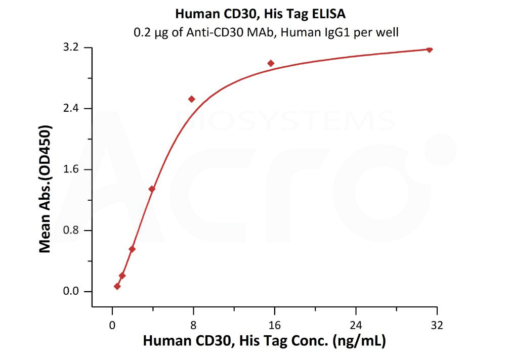 Human CD30, His TagHuman CD30, His Tag (Cat. No. CD0-H5229) ELISA bioactivity