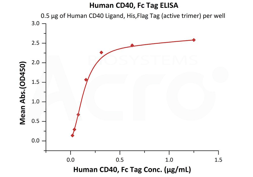 Human CD40, Fc TagHuman CD40, Fc Tag (Cat. No. CD0-H5253) ELISA bioactivity