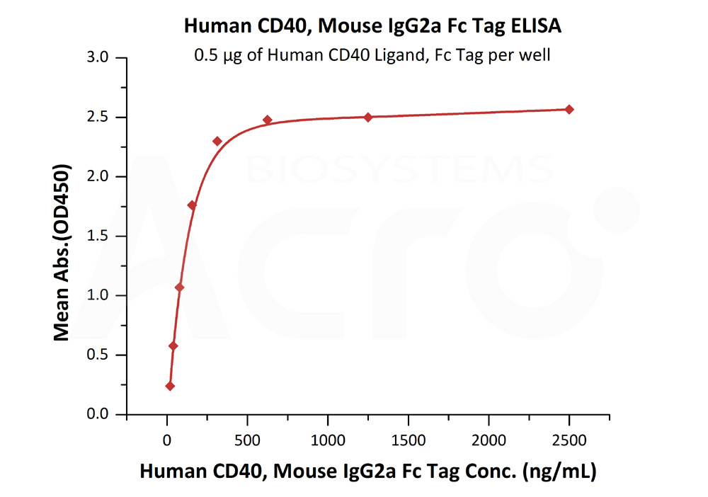 Human CD40, Mouse IgG2a Fc Tag, low endotoxinHuman CD40, Mouse IgG2a Fc Tag, low endotoxin (Cat. No. CD0-H525a) ELISA bioactivity