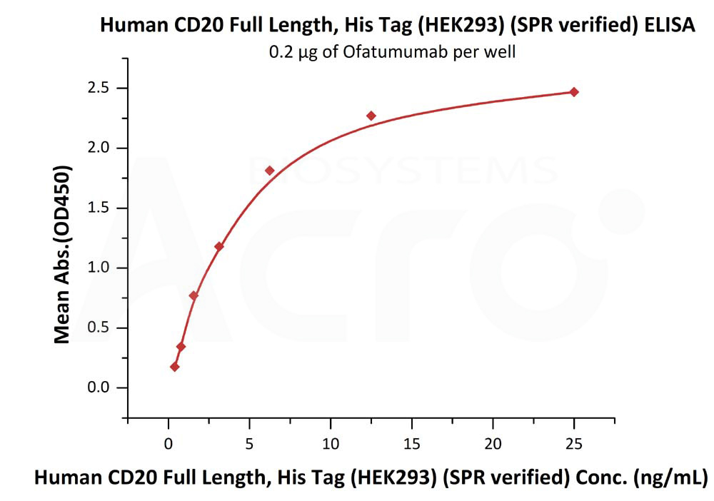Human CD20 Full Length, His Tag (HEK293) (SPR verified)Human CD20 Full Length, His Tag (HEK293) (SPR verified) (Cat. No. CD0-H52H3) ELISA bioactivity