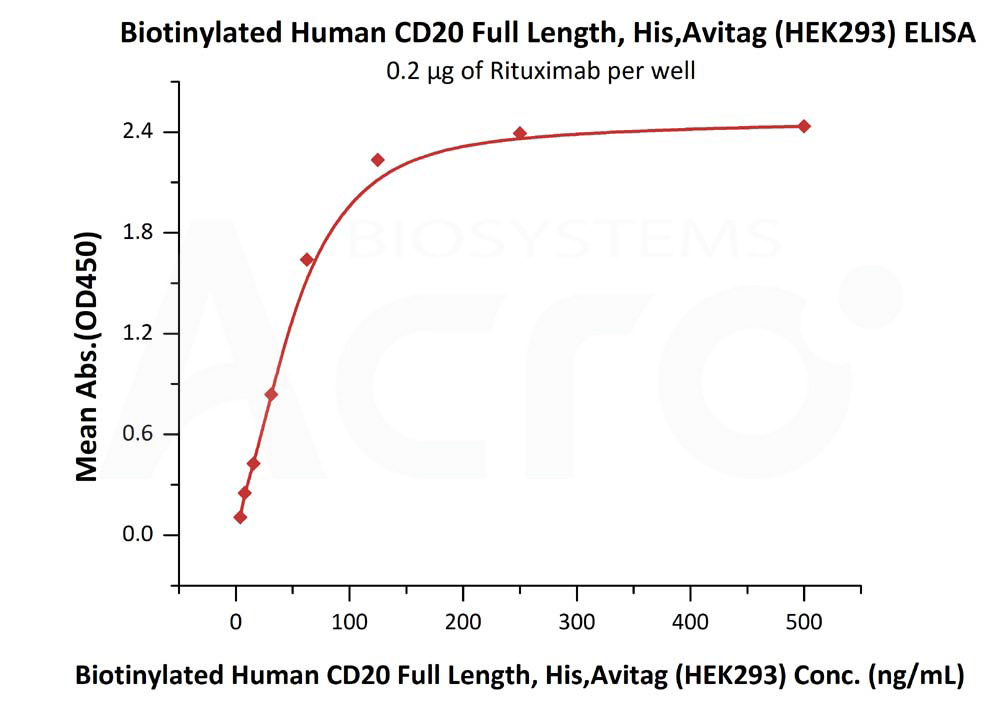 Biotinylated Human CD20 Full Length, His,Avitag (HEK293)Biotinylated Human CD20 Full Length, His,Avitag (HEK293) (Cat. No. CD0-H82E5) ELISA bioactivity