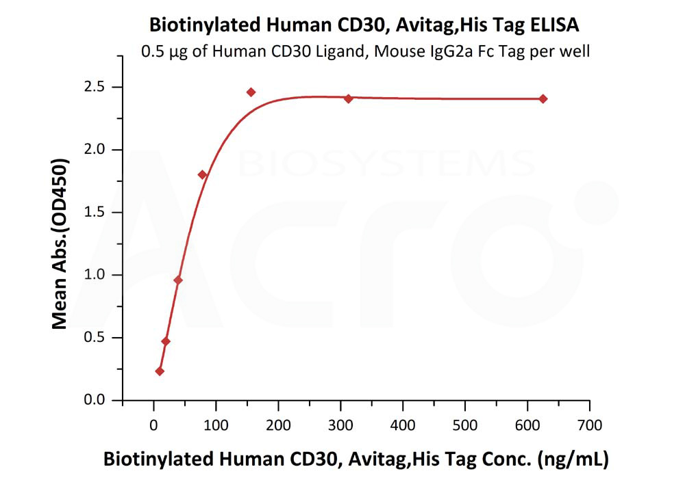 Biotinylated Human CD30, Avitag,His TagBiotinylated Human CD30, Avitag,His Tag (Cat. No. CD0-H82E6) ELISA bioactivity