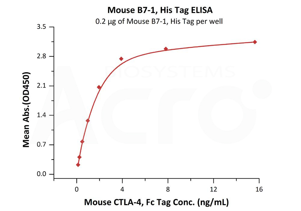 Mouse B7-1, His TagMouse B7-1, His Tag (Cat. No. CD0-M5228) ELISA bioactivity