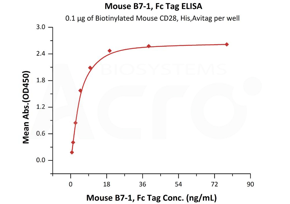 Mouse B7-1, Fc TagMouse B7-1, Fc Tag (Cat. No. CD0-M5259) ELISA bioactivity